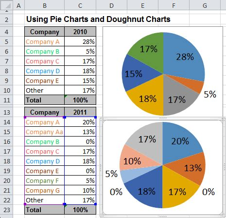 Using Pie Charts and Doughnut Charts in Excel