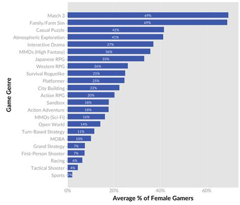 Which games are women and girls playing? - Polygon