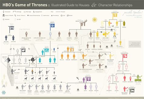 Game of Thrones: Illustrated Guide to Houses and Character